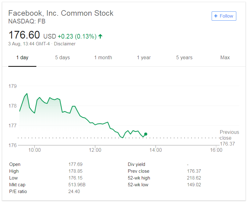 Facebook Stock Continues to Suffer