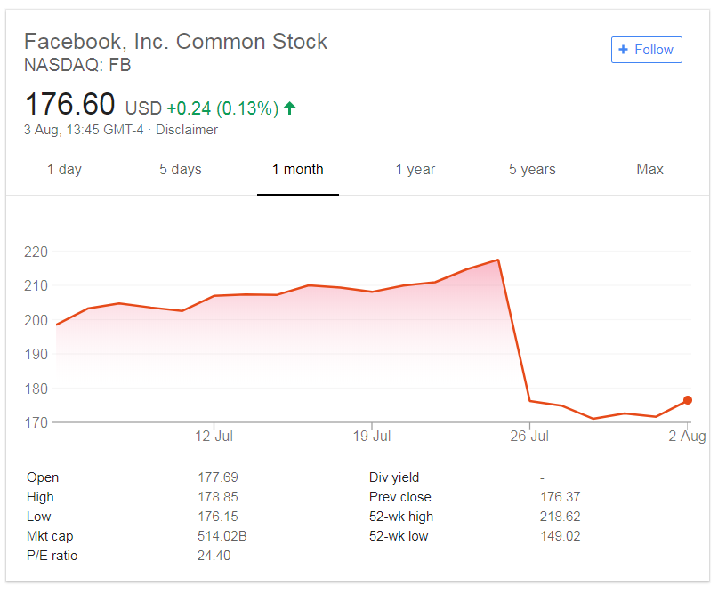 Facebook Stock 1 month overview