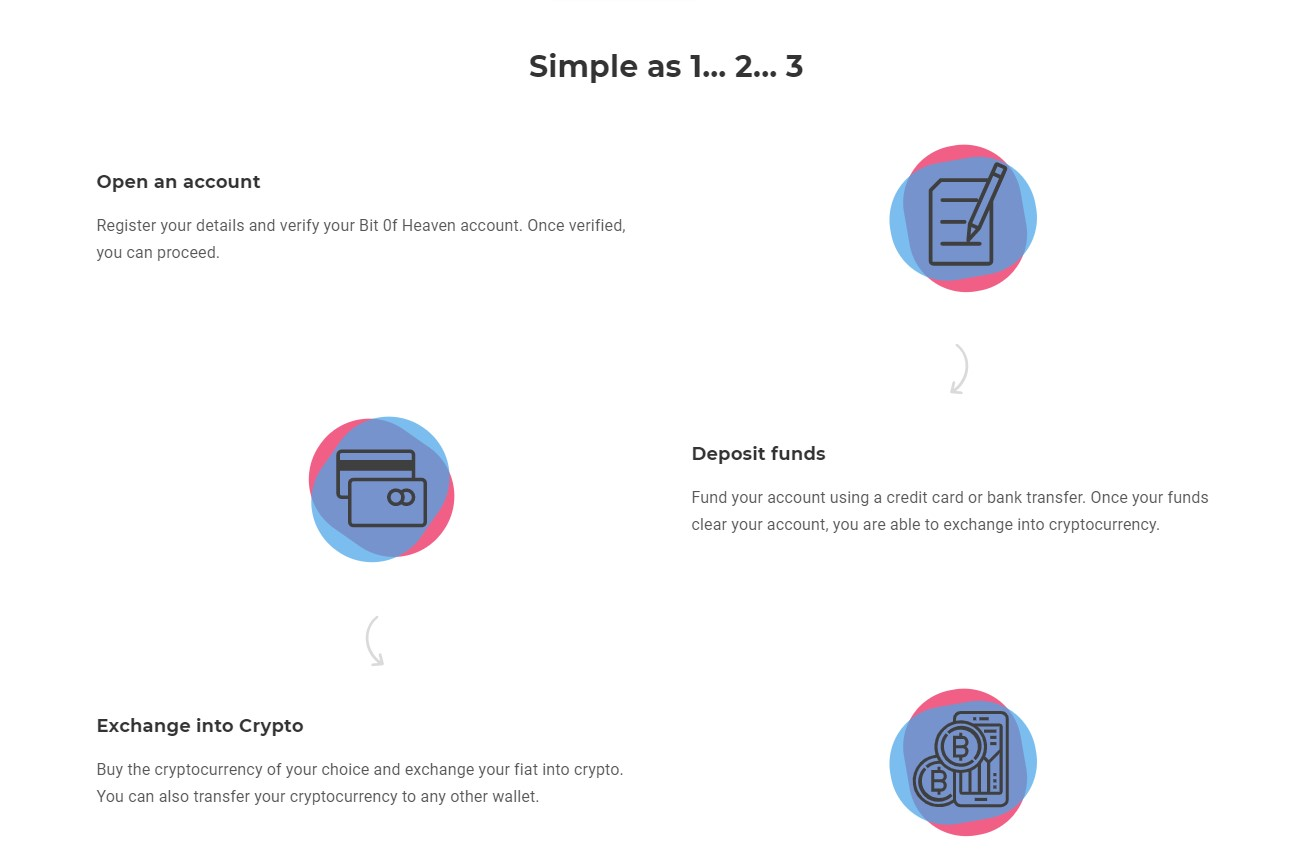 BitOfHeaven User-friendly platform