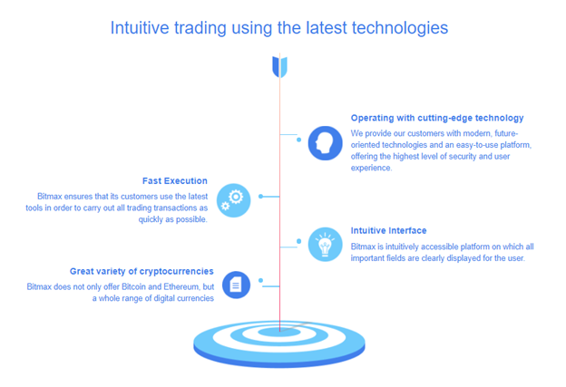 Bitmax intuitive trading